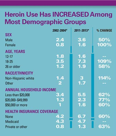 Heroin use has increased among most demographic groups. This chart shows the annual average rate of heroin use (per 1,000 people in each demographic group) for the combined years 2002 to 2004 and 2011 to 2013, and shows the percent increase between those time periods. Male 2002-2004:2.4; 2011–2013:3.6; Percent Change:50%.