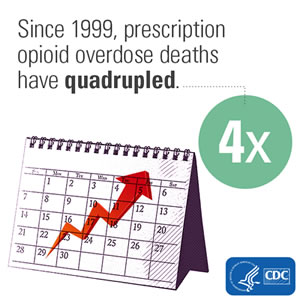 Since 1999, prescription opioid overdose deaths have quadrupled.