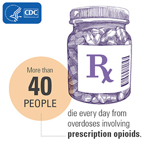More than 40 people die every day from overdoses involving prescription opiods. HHS/CDC