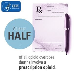At least half of all opioid overdose deaths involve a prescription opioid. HHS/CDC