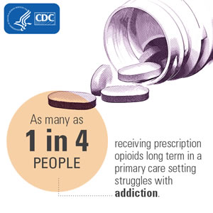 As many as 1 in 4 people receiving prescription opioids long term in a primary care setting struggles with addiction.