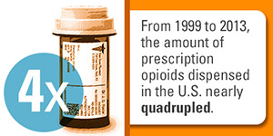 From 1999 to 2013, the amount of prescription opioids dispensed in the U.S. nearly quadrupled.