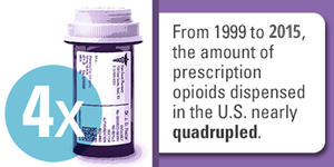 From 1999 to 2015, the amount of prescription opioids dispensed in the U.S. nearly quadrupled.