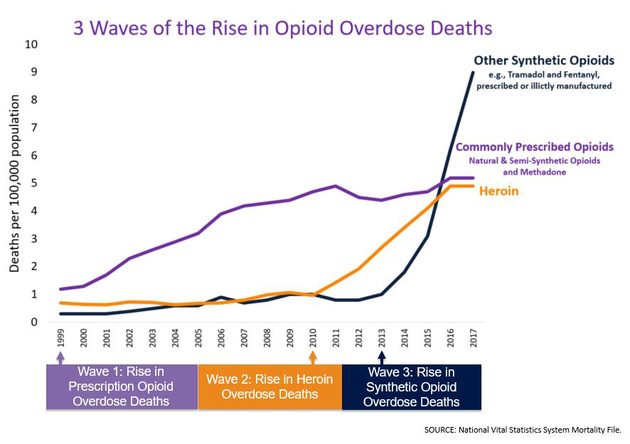 e605b19eaef05 From 1999-2017, almost 400,000 people died from an overdose involving any  opioid, including prescription and illicit opioids.2