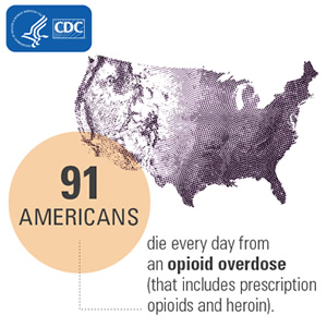 91 Americans die every day from an opioid overdose (that includes prescription opioids and heroin).