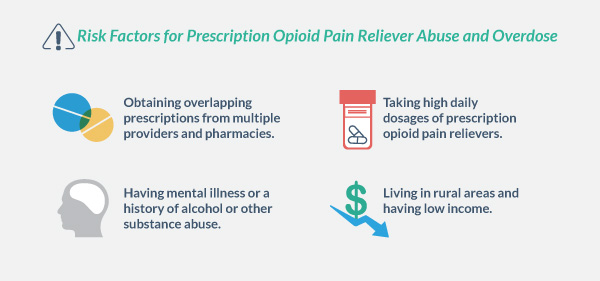 Risk factors for prescription opioid pain reliever abuse and overdose: obtaining overlapping prescriptions from multiple providers and pharmacies, taking high daily dosages of prescription opioid pain relievers, having mental illness or a history of alcohol or other substance abuse, living in rural areas and having low income.