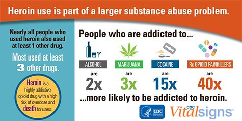Heroin use is part of a larger substance abuse problem. CDC Vital Signs www.cdc.gov/vitalsigns/heroin