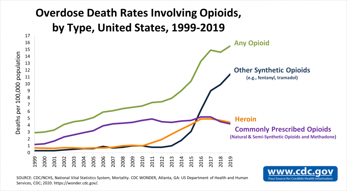 Overdose death rates involving opioid by tape, United States 1999-2019