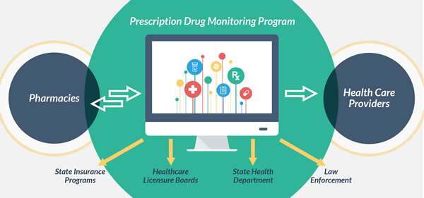 Image showing that a prescription drug monitoring program communicates both ways with pharmacies, allows health care providers to obtain information. In addition, state insurance programs, healthcare licensure boards, state health departments, and law enforcement can also get information from the program.