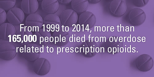 From 1999 to 2014, more than 165,000 people died from overdose related to prescription opioids.