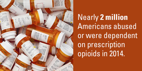 Nearly 2 million Americans abused or were dependent on prescription opioids in 2014.
