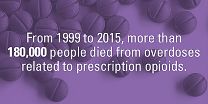 From 1999 to 2015, more than 180,000 people died from overdoses related to prescription opioids.