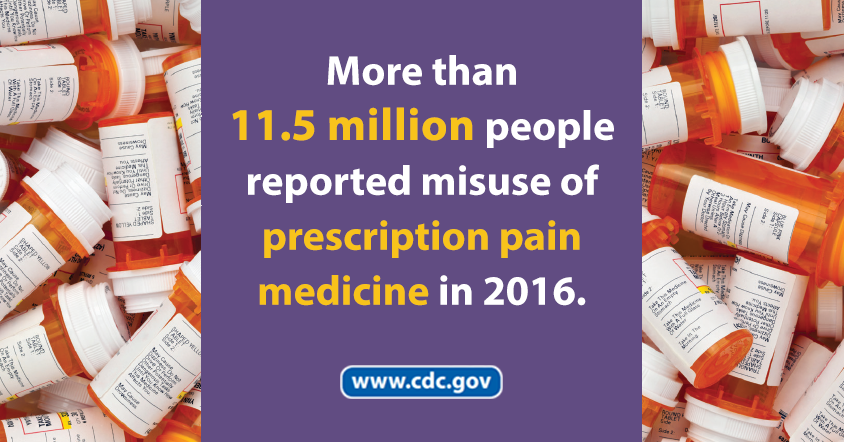 More than 11.5 million people reported misuse of prescription pain medicine in 2016.