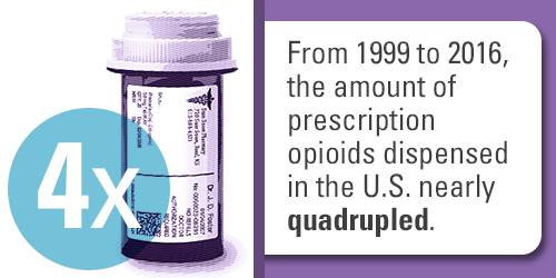 From 1999 to 2016, the amount of prescription opioids dispensed in the U.S. nearly quadrupled.