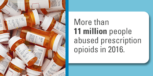 More than 11 million people abused prescription opioids in 2016.