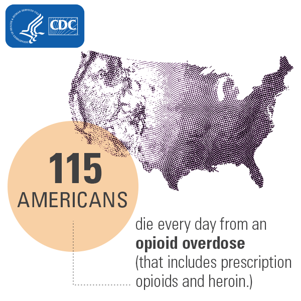 115 Americans die every day from an opioid overdose (that includes prescription opioids and heroin.)