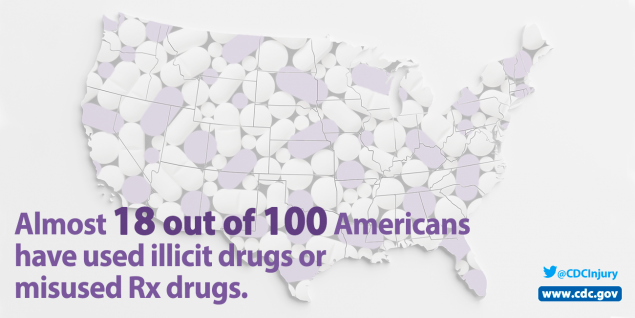 Almost 18 out of 100 Americans have used illicit drugs or misused Rx drugs. @CDCInjury www.cdc.gov