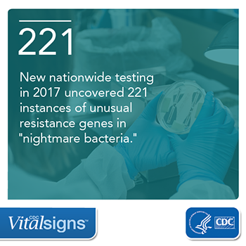 Vitalsigns: New nationwide testing in 2017 uncovered 221 instances of unusual resistance genes in nightmare bacteria.