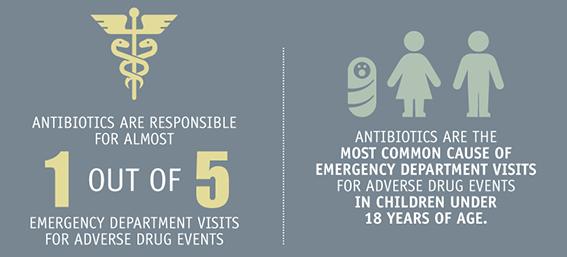 Antibiotic Safety graphic element