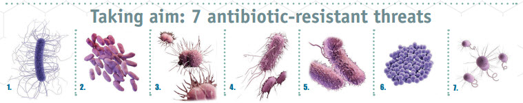 7Antibiotic Resistance Threats