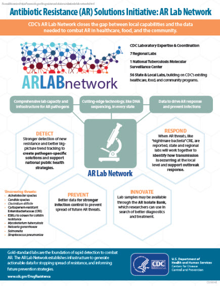 Drug-Resistant Lab Network Infographic
