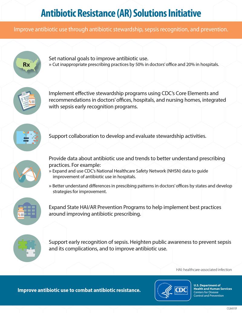 Drug-Resistant Stewardship Infographic