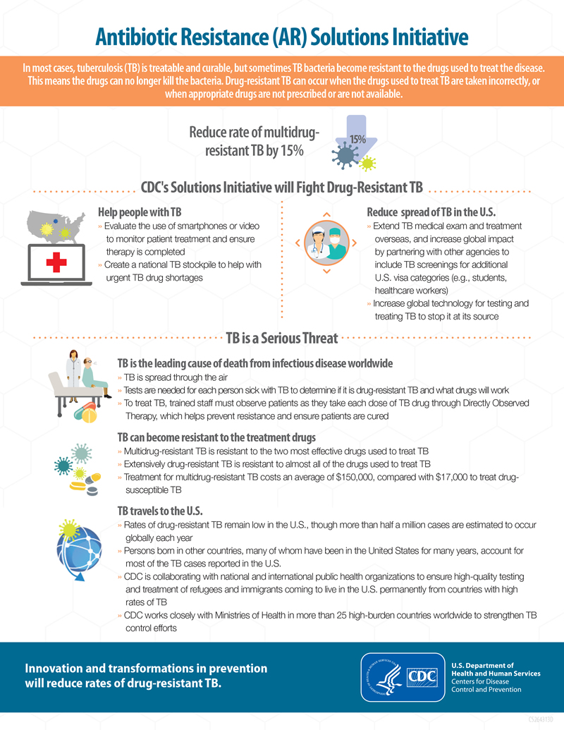 Drug-Resistant Tuberculosis Infographic