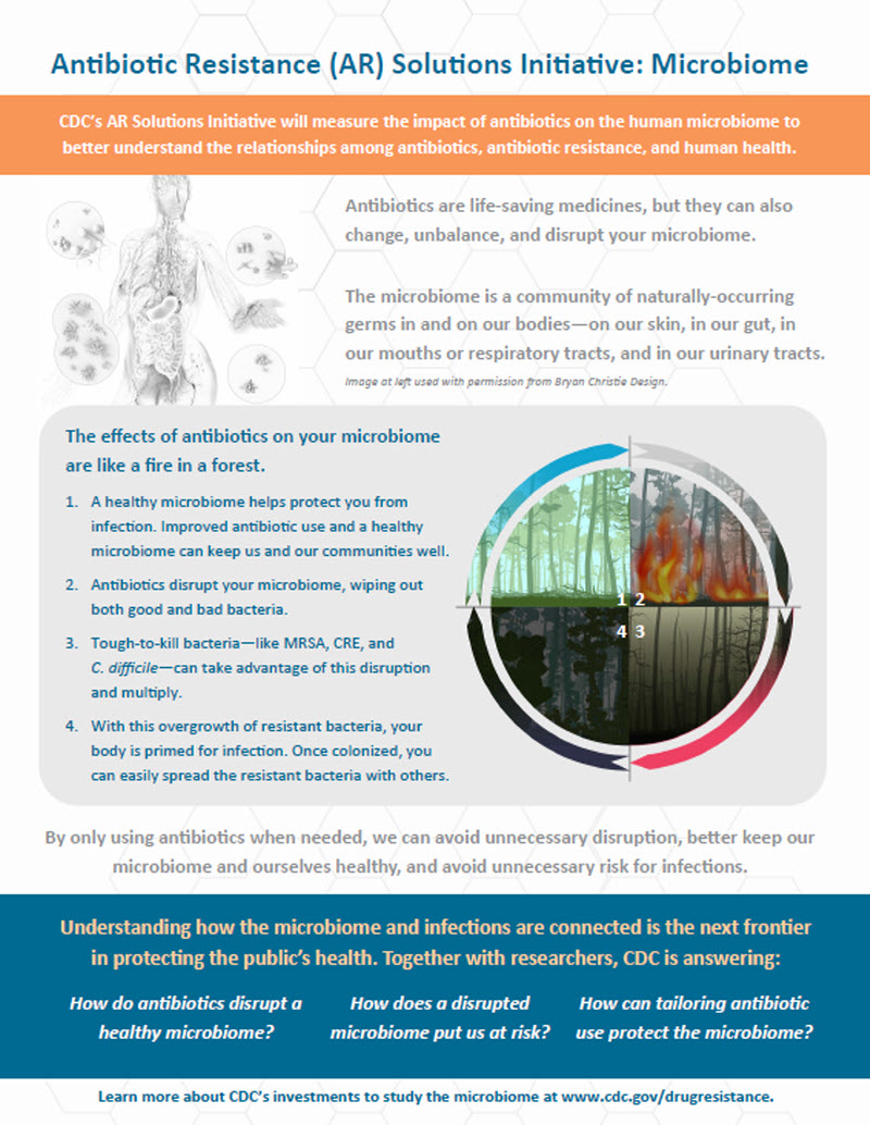 ARSI Microbiome - Infographic