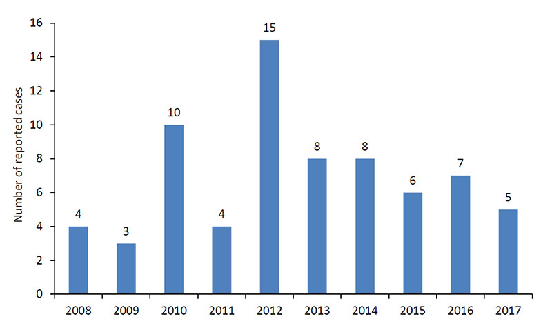 A line chart depicting Eastern Equine encephalitis cases by year starting from 2008 to 2017.