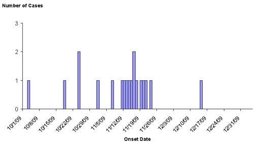 Final Epi Curve Persons infections with the outbreak strain of E. coli O157:H7, by date of illness onset