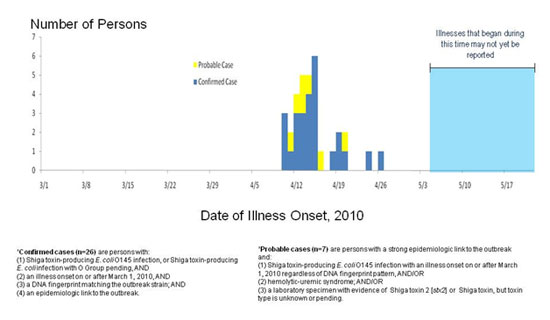 Final Epi Curve: Confirmed and probable cases of E. coli O145 infection, United States, by date of illness onset
