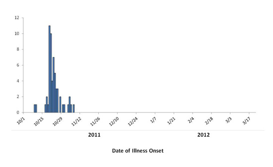 Persons infected with the outbreak strain of E. coli O157:H7, by date of illness onset
