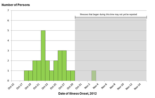 November 16, 2012 Epi Curve: Persons infected with the outbreak strain of E. coli O157:H7, by date of illness onset