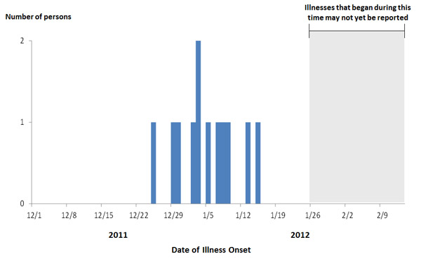 Persons infected with the outbreak strain of STEC O26, by known or estimated onset date*
