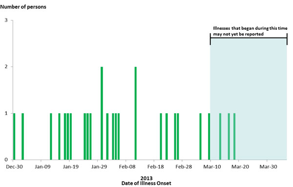 April 5, 2013 Epi Curve: Persons infected with the outbreak strain of E. coli O121, by date of illness onset