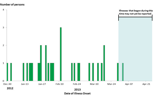 April 26, 2013 Epi Curve: Persons infected with the outbreak strain of E. coli O121, by date of illness onset