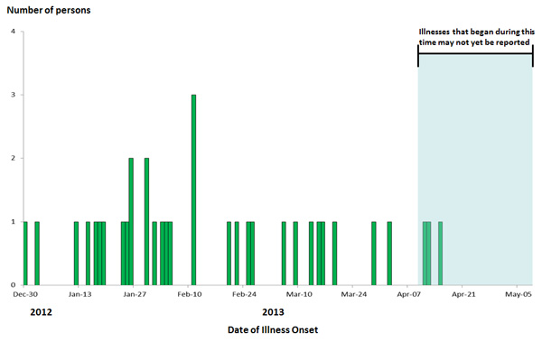 May 10, 2013 Epi Curve: Persons infected with the outbreak strain of E. coli O121, by date of illness onset