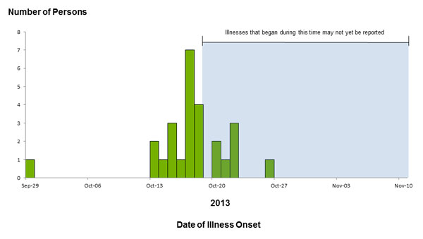 Epi Curve: November 12, 2013 Persons infected with the outbreak strain of E. coli O157:H7, by date of illness onset