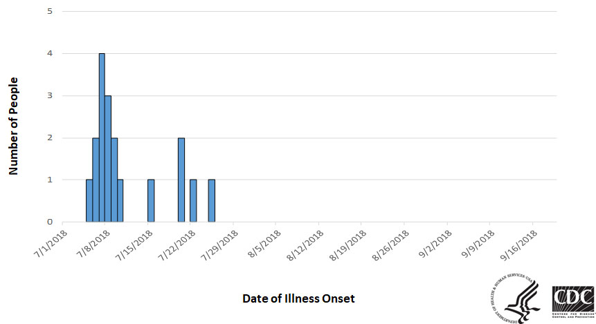 Epi curve of people infected with the outbreak strain of E. coli, by date of illness onset, as of August 29, 2018