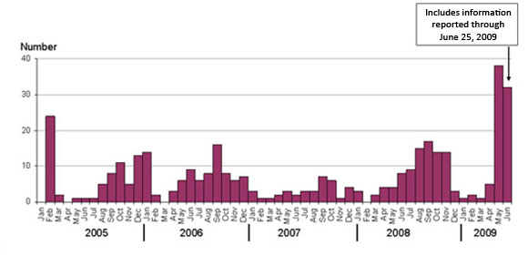 a chart showing, by month, infections related to E. coli O157:H7 reported to PulseNet.