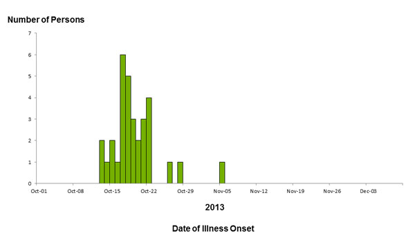 Persons infected with the outbreak strain of E. coli O157:H7, by date of illness onset as of December 9, 2013