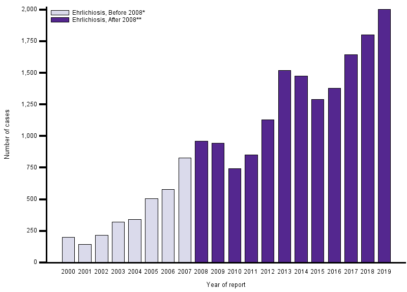 The graph displays the number of human cases of ehrlichiosis caused by Ehrlichia chaffeensis reported to CDC annually from 2000 through 2017. See table below for data.