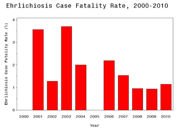 The graph displays the percentage of cases reported to CDC with a fatal outcome, otherwise called the case fatality rate, from 2000 through 2010.
