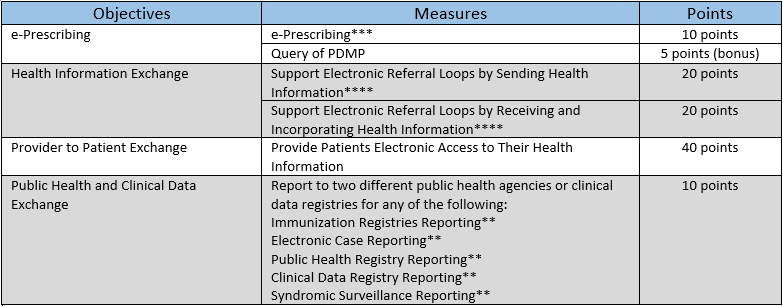 Proposed Scoring Methodology for Quality Payment Program (QPP)
