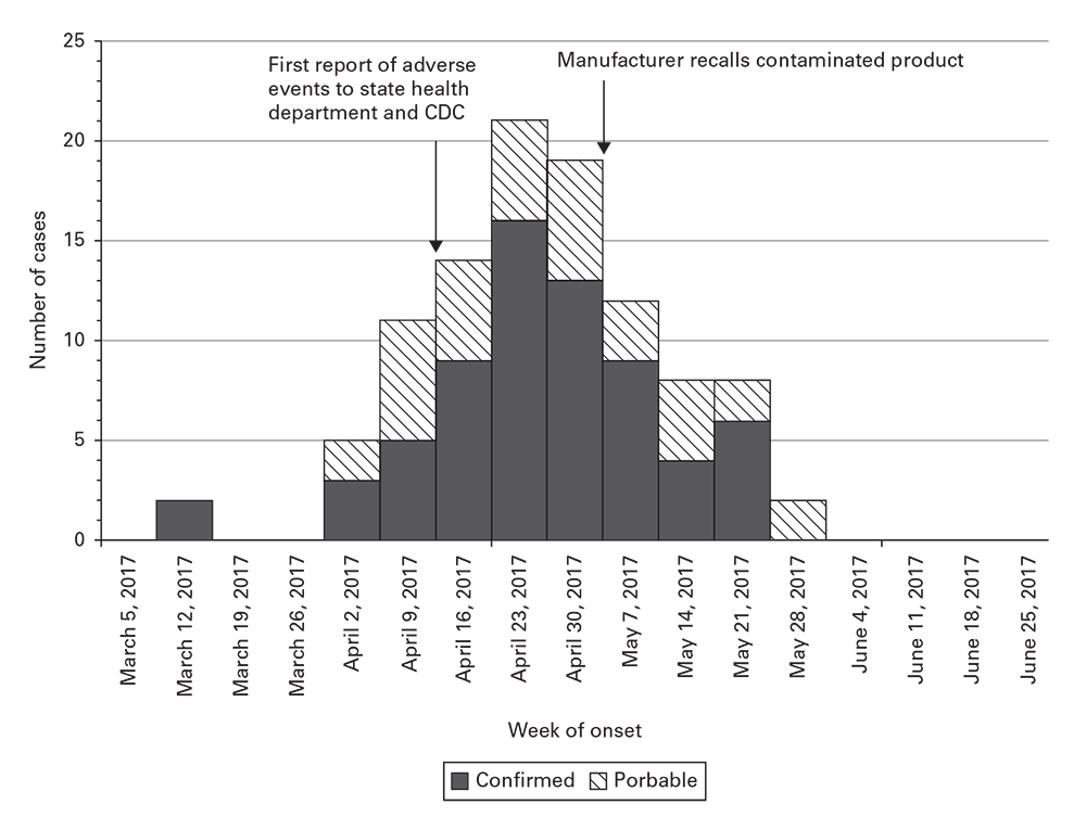 Example epidemic curve of patient adverse events associated with a contaminated medical product.