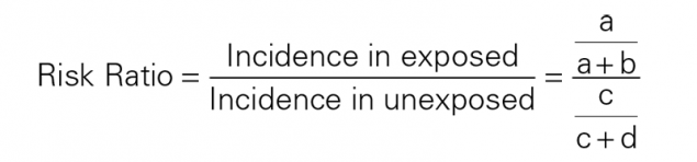 Risk Ratio = Incidence in exposed over Incidence in unexposed = a over a+b over c over c+d