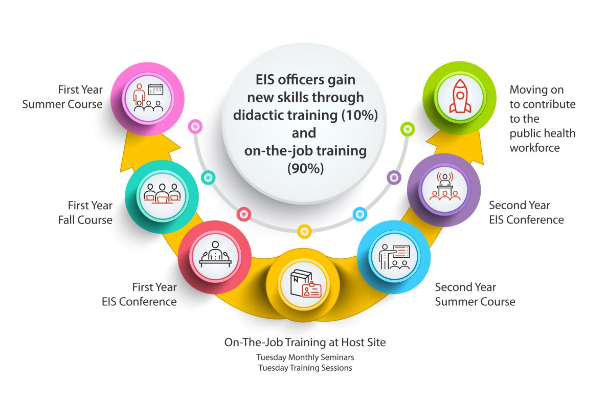 EIS officers seven step training process.