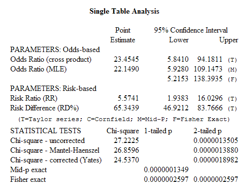 Tables command analytical results