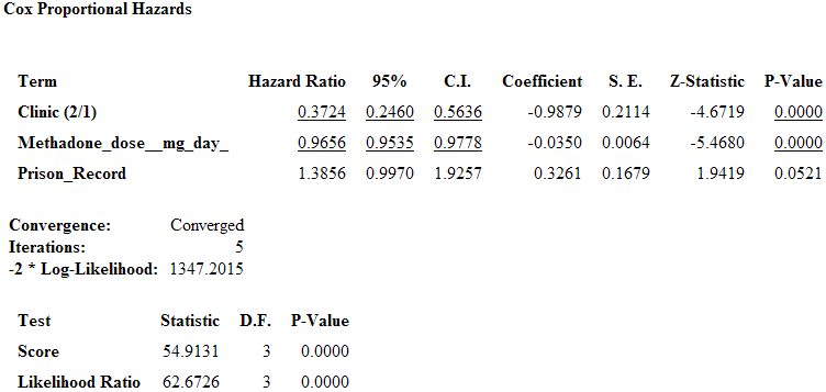 Cox Proportional Hazards statistical results