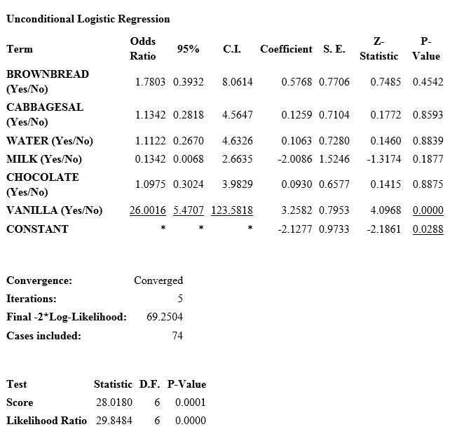 Results from the Logistic Regression command